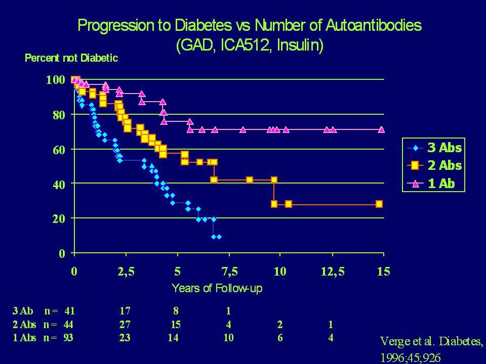 Vstupní kritéria žádné další přidružené autoimunitní choroby (kromě diabetu) nebo imunopatie náběr mezi 8.