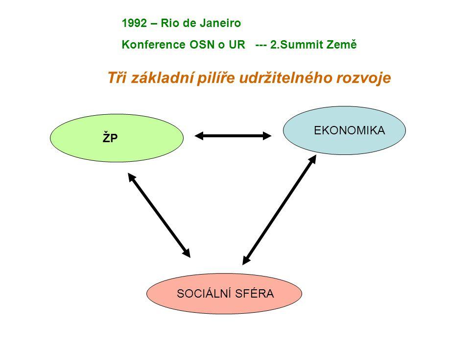 ŽP EKONOMIKA SOCIÁLNÍ SFÉRA Tři základní pilíře udržitelného rozvoje 1992 – Rio de Janeiro Konference OSN o UR --- 2.Summit Země