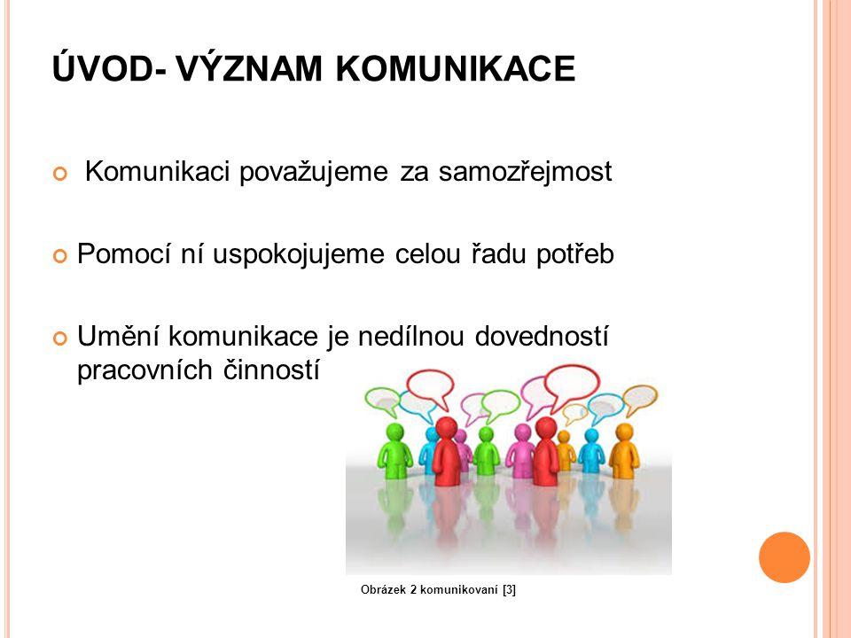 """D RUHY KOMUNIKACE Komunikace vědomá- projev pod kontrolou Komunikace nevědomá- projev není pod vědomou kontrolou Afektivní komunikace- působení na city Asertivní komunikace- sebeprosazující Postranní komunikace- """"pomlouvání Verbální komunikace- řeč Neverbální komunikace- """"řeč těla Obrázek 4 komunikace [4]"""