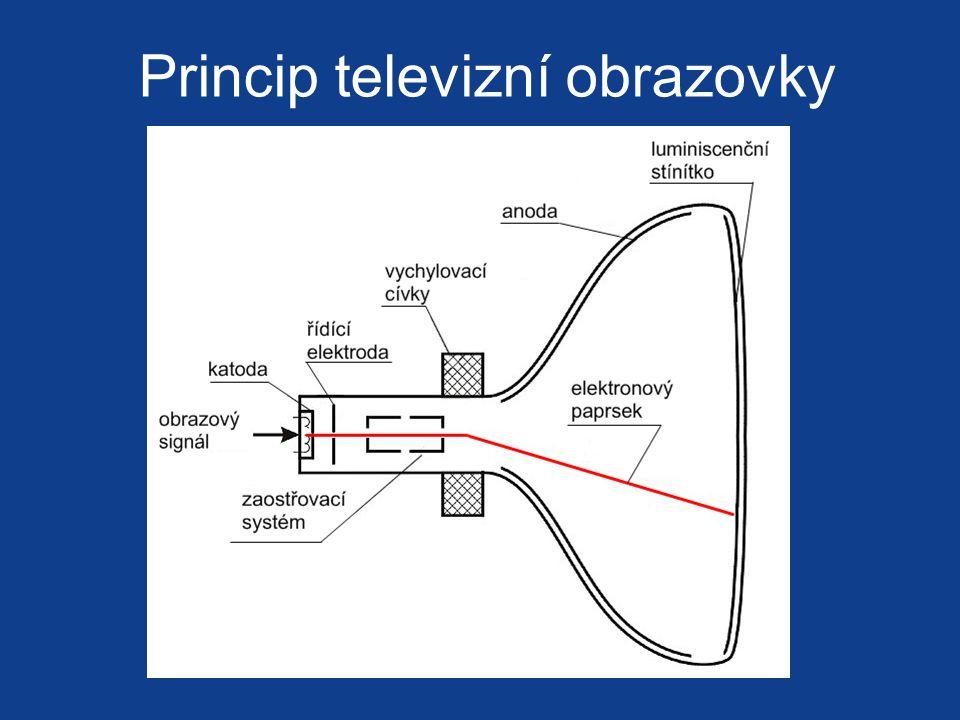 Princip televizní obrazovky