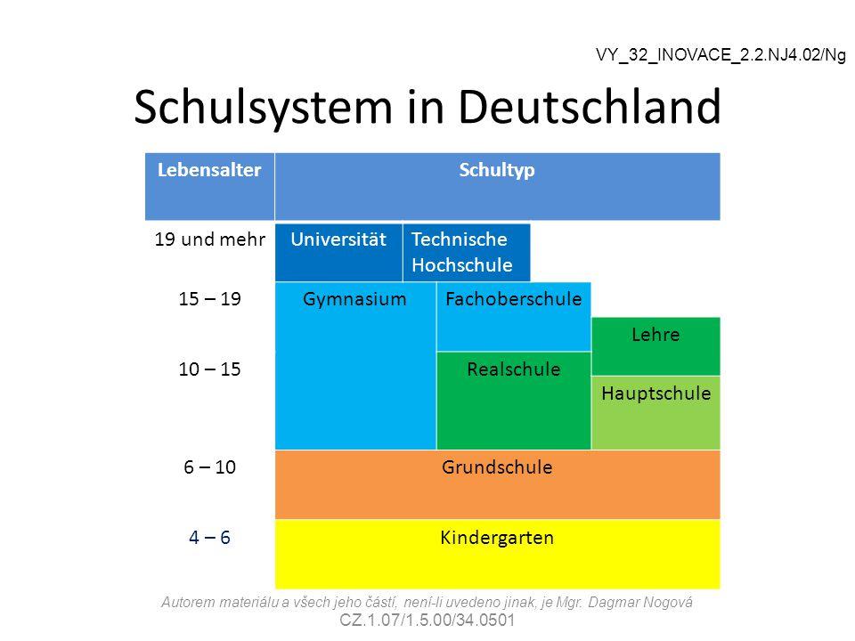 Schulsystem in Deutschland LebensalterSchultyp 19 und mehrUniversitätTechnische Hochschule Hoch- schule 15 – 19GymnasiumFachoberschule Lehre 10 – 15Re