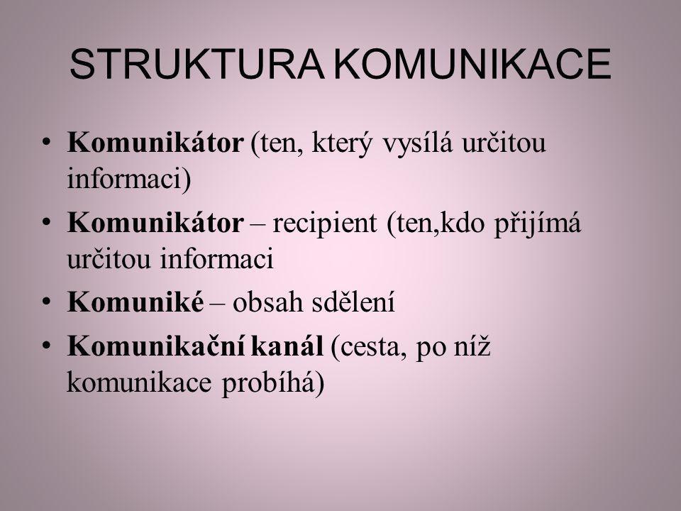 STRUKTURA KOMUNIKACE Komunikátor (ten, který vysílá určitou informaci) Komunikátor – recipient (ten,kdo přijímá určitou informaci Komuniké – obsah sdě