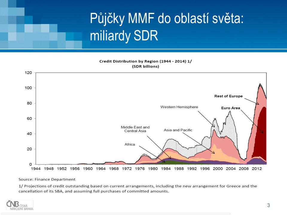 3 Půjčky MMF do oblastí světa: miliardy SDR