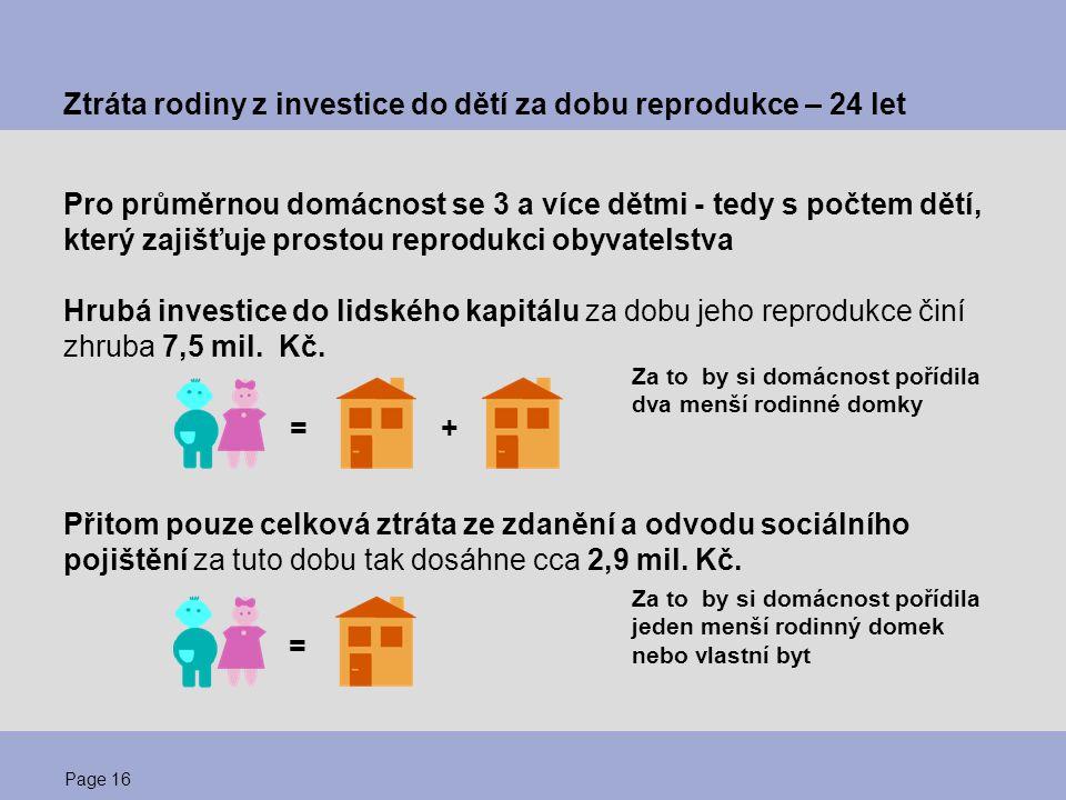 Page 16 Ztráta rodiny z investice do dětí za dobu reprodukce – 24 let Pro průměrnou domácnost se 3 a více dětmi - tedy s počtem dětí, který zajišťuje