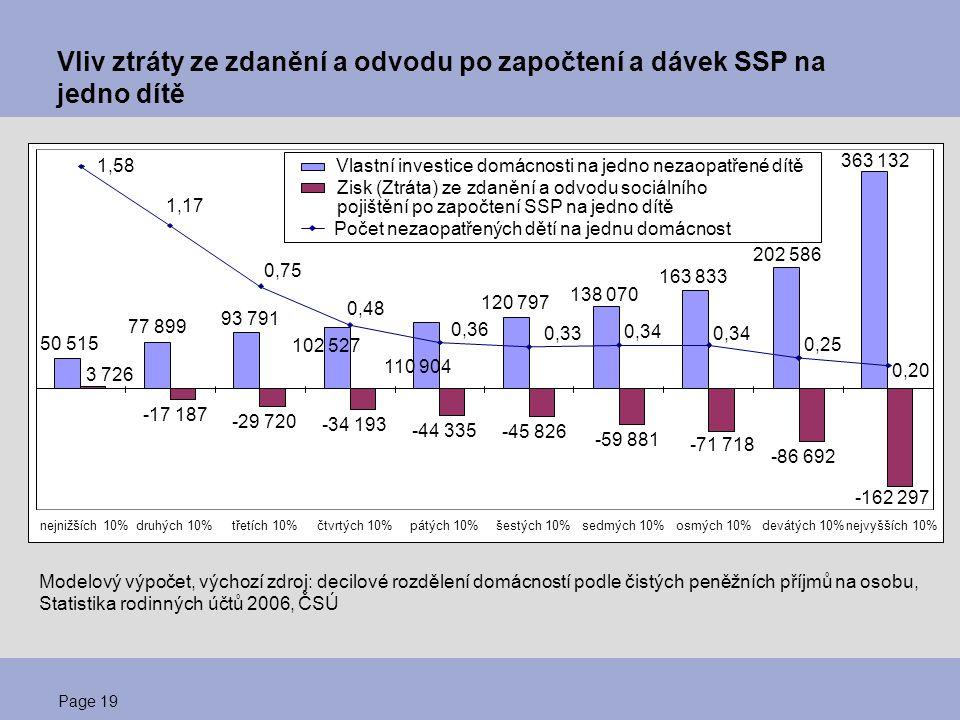 Page 19 Vliv ztráty ze zdanění a odvodu po započtení a dávek SSP na jedno dítě Modelový výpočet, výchozí zdroj: decilové rozdělení domácností podle či