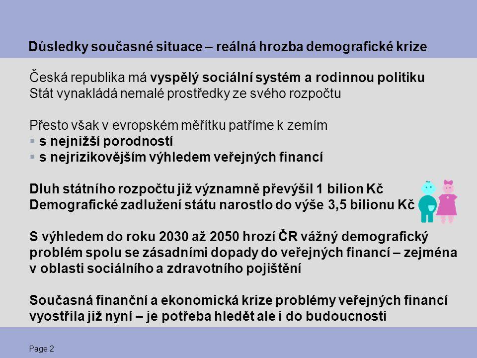 Page 2 Důsledky současné situace – reálná hrozba demografické krize Česká republika má vyspělý sociální systém a rodinnou politiku Stát vynakládá nema