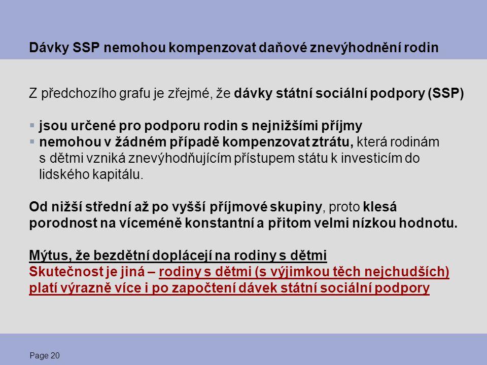 Page 20 Dávky SSP nemohou kompenzovat daňové znevýhodnění rodin Z předchozího grafu je zřejmé, že dávky státní sociální podpory (SSP)  jsou určené pr