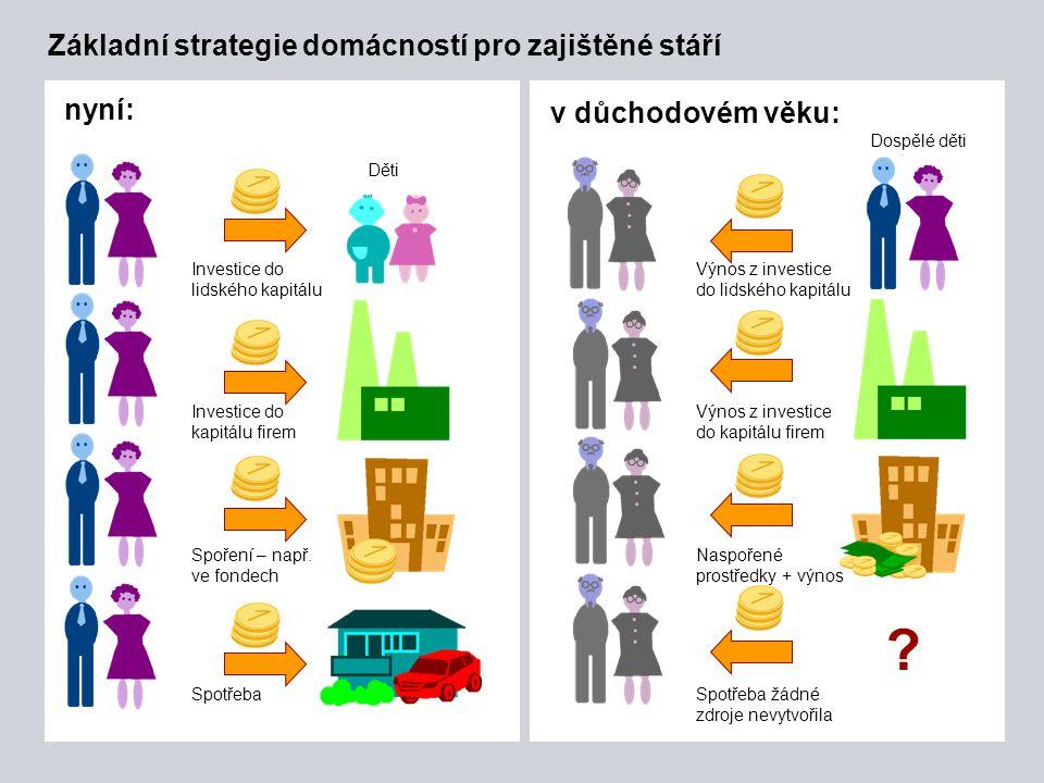 Page 21 Základní strategie domácností pro zajištěné stáří nyní: v důchodovém věku: Děti ? Dospělé děti Investice do lidského kapitálu Investice do kap
