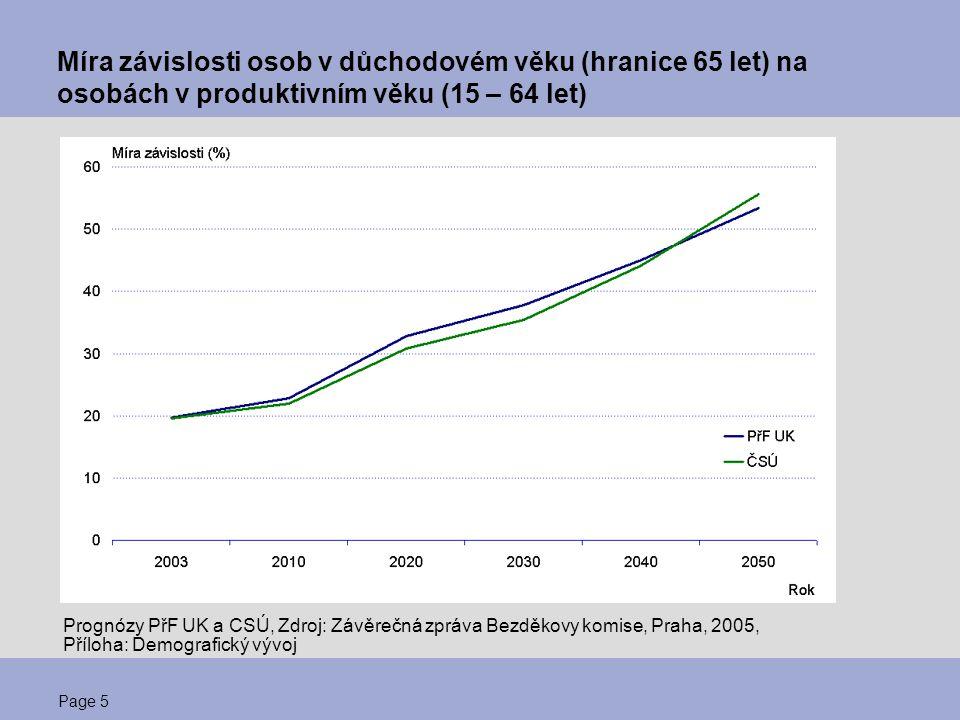 Page 5 Míra závislosti osob v důchodovém věku (hranice 65 let) na osobách v produktivním věku (15 – 64 let) Prognózy PřF UK a CSÚ, Zdroj: Závěrečná zp