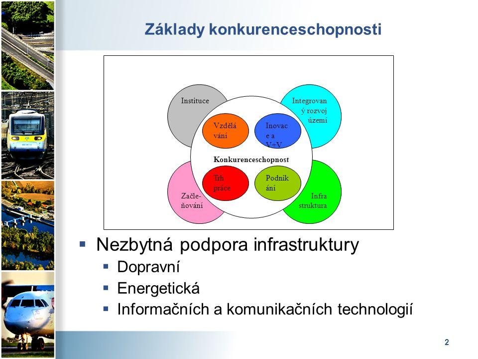 2 Základy konkurenceschopnosti  Nezbytná podpora infrastruktury  Dopravní  Energetická  Informačních a komunikačních technologií Instituce Začle- ňování Integrovan ý rozvoj území Infra struktura Konkurenceschopnost Vzdělá vání Inovac e a V+V Podnik ání Trh práce