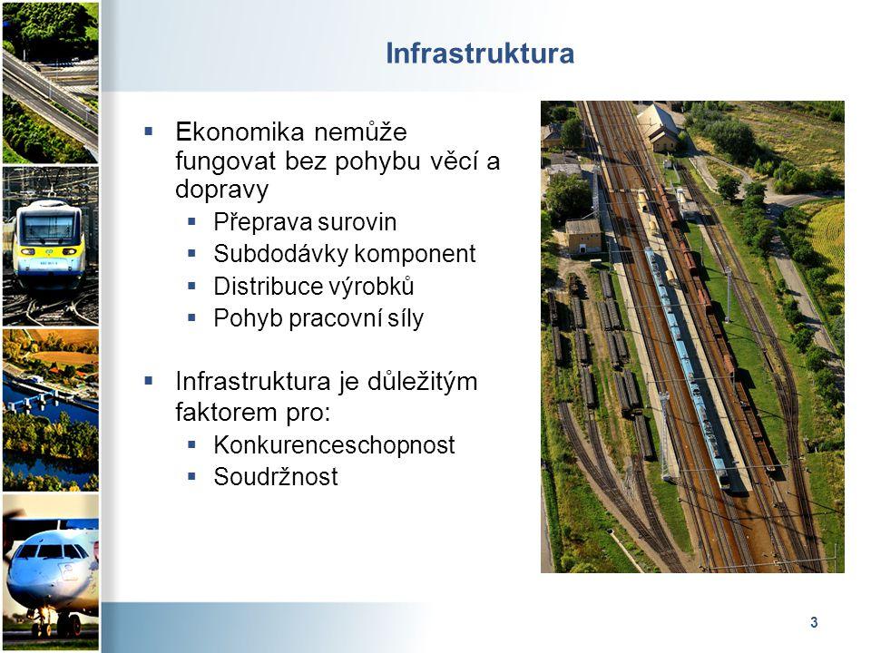 3 Infrastruktura  Ekonomika nemůže fungovat bez pohybu věcí a dopravy  Přeprava surovin  Subdodávky komponent  Distribuce výrobků  Pohyb pracovní síly  Infrastruktura je důležitým faktorem pro:  Konkurenceschopnost  Soudržnost