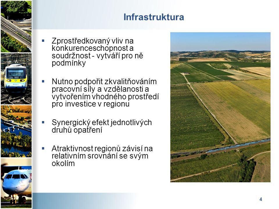 4 Infrastruktura  Zprostředkovaný vliv na konkurenceschopnost a soudržnost - vytváří pro ně podmínky  Nutno podpořit zkvalitňováním pracovní síly a vzdělanosti a vytvořením vhodného prostředí pro investice v regionu  Synergický efekt jednotlivých druhů opatření  Atraktivnost regionů závisí na relativním srovnání se svým okolím
