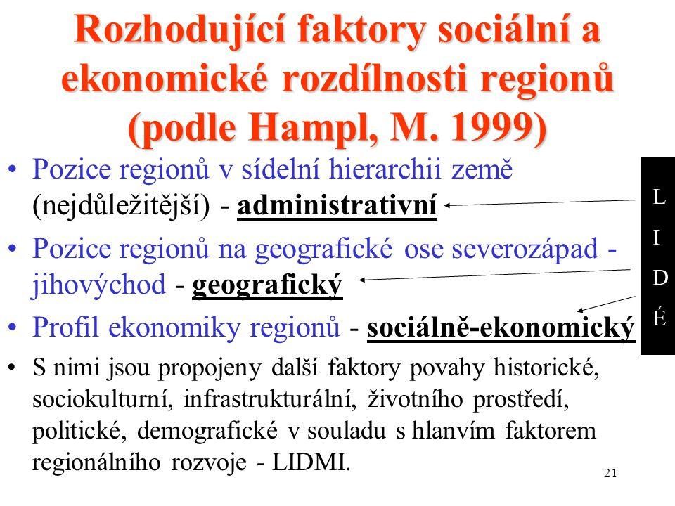 21 Rozhodující faktory sociální a ekonomické rozdílnosti regionů (podle Hampl, M.
