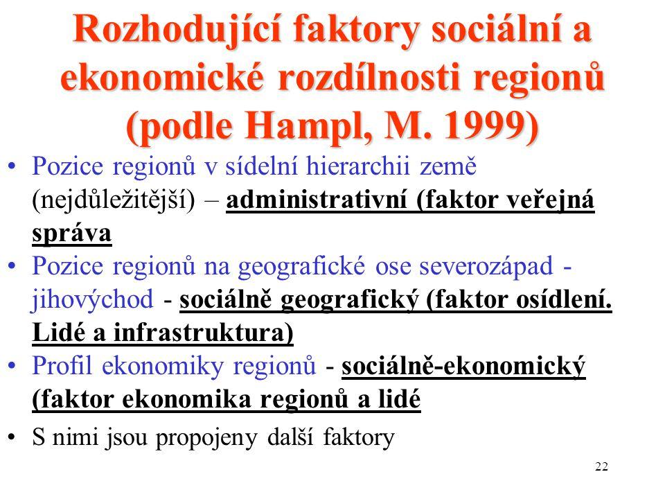 22 Rozhodující faktory sociální a ekonomické rozdílnosti regionů (podle Hampl, M.