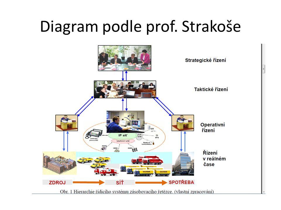Diagram podle prof. Strakoše