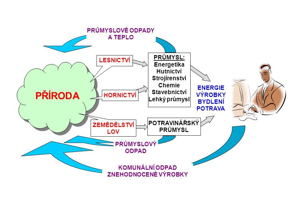 ENERGIE VÝROBKY BYDLENÍ POTRAVA PŘÍRODA ZEMĚDĚLSTVÍ LOV PRŮMYSL: Energetika Hutnictví Strojírenství Chemie Stavebnictví Lehký průmysl POTRAVINÁŘSKÝ PRŮMYSL PRŮMYSLOVÉ ODPADY A TEPLO KOMUNÁLNÍ ODPAD ZNEHODNOCENÉ VÝROBKY PRŮMYSLOVÝ ODPAD LESNICTVÍ HORNICTVÍ