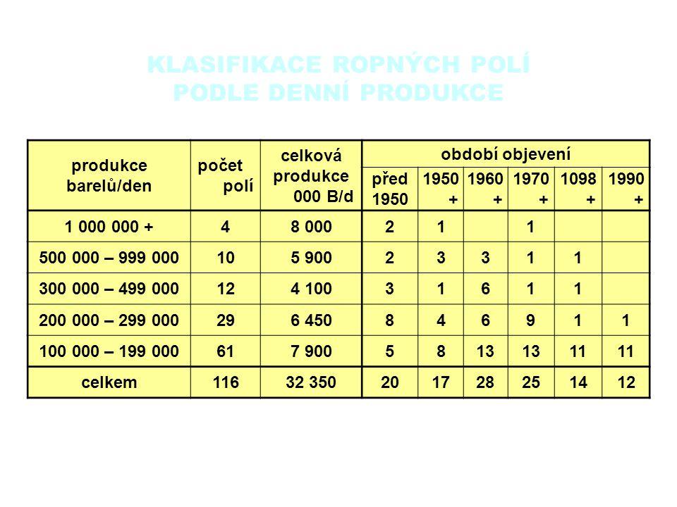 KLASIFIKACE ROPNÝCH POLÍ PODLE DENNÍ PRODUKCE produkce barelů/den počet polí celková produkce 000 B/d období objevení před 1950 1950 + 1960 + 1970 + 1