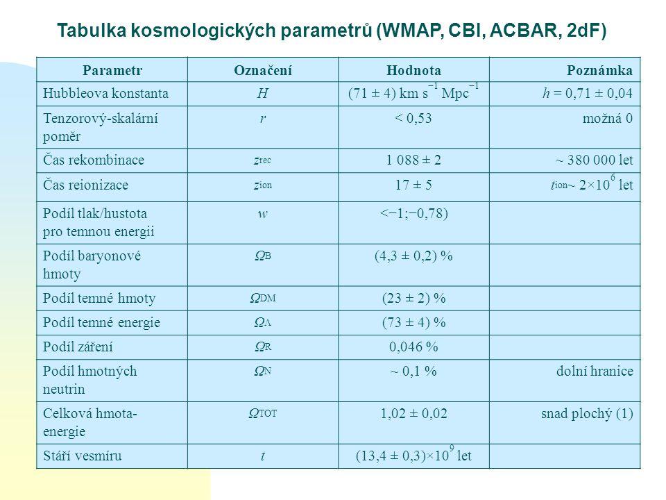 Tabulka kosmologických parametrů (WMAP, CBI, ACBAR, 2dF) ParametrOznačeníHodnotaPoznámka Hubbleova konstantaH(71 ± 4) km s −1 Mpc −1 h = 0,71 ± 0,04 T