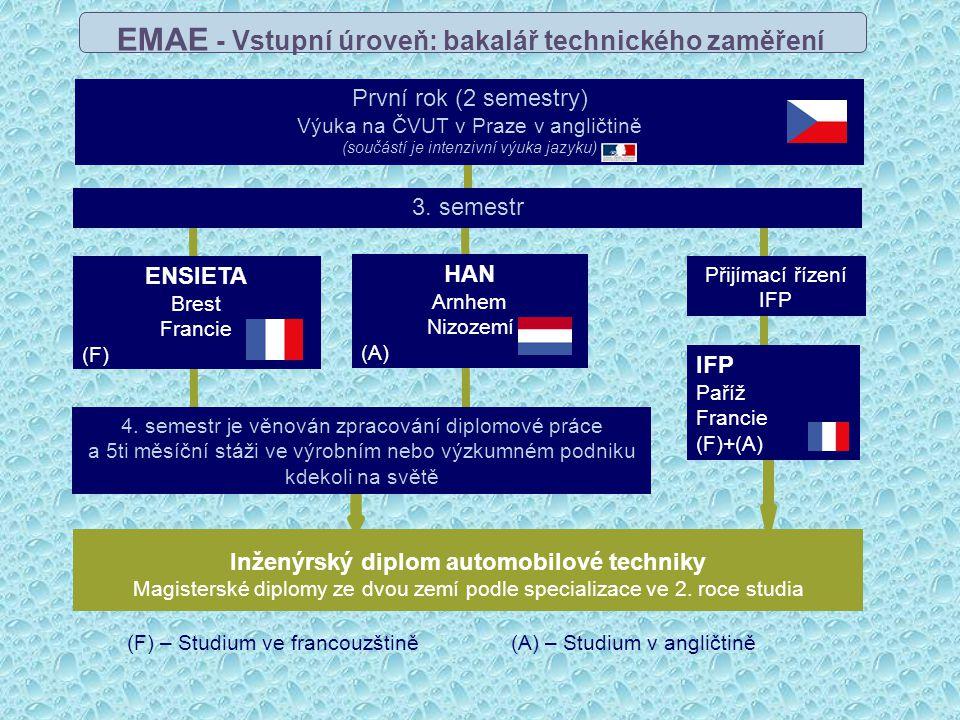 EVROPSKÉ STUDIUM - EMAE Vozová zkušebna – aerodynamický tunel EMAE – European Master in Automotive Engineering Výuka v anglickém jazyku na FS – ČVUT (1 rok) Výuka na partnerské vysoké škole v zahraničí (1 rok) Pětiměsíční studijní pobyt ve výrobním podniku nebo výzkumném a vývojovém středisku v zahraničí http://www.emae.eu/indexcz.html