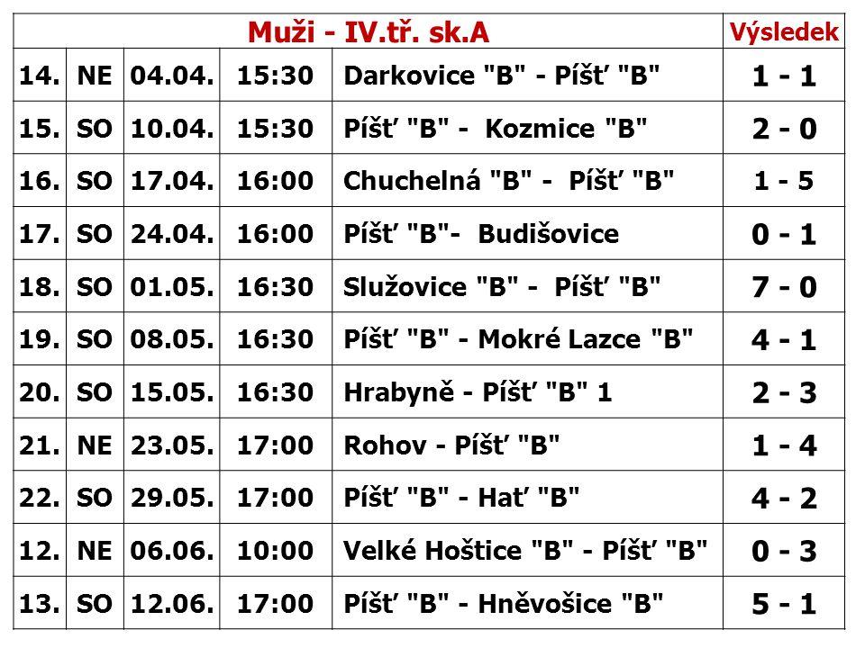 Muži - IV.tř. sk.A Výsledek 14.NE04.04.15:30 Darkovice