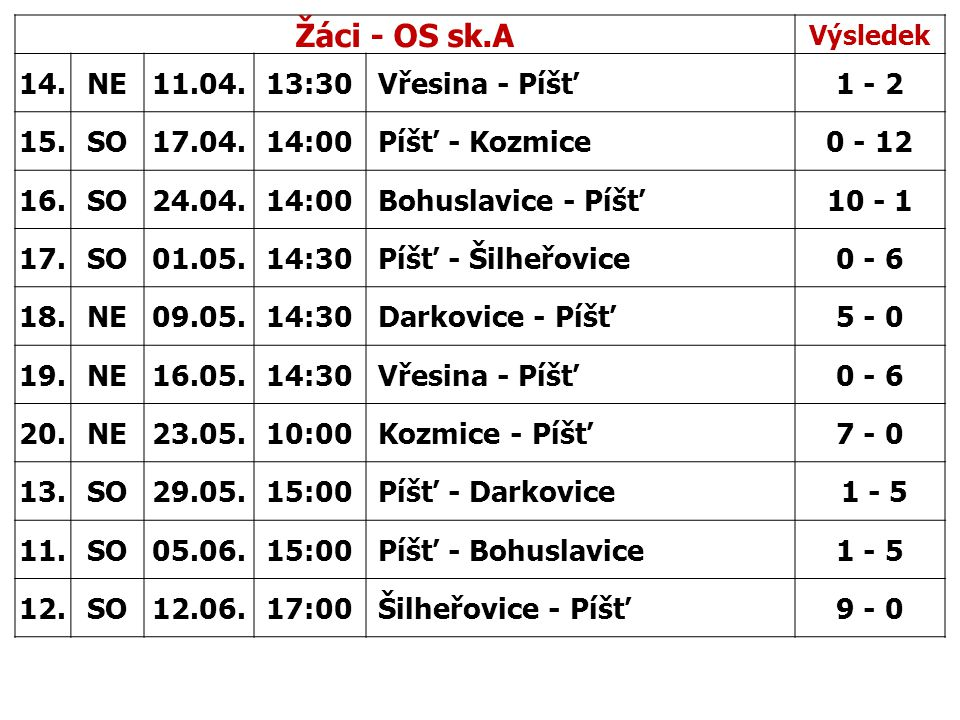 Žáci - OS sk.A Výsledek 14.NE11.04.13:30 Vřesina - Píšť1 - 2 15.SO17.04.14:00 Píšť - Kozmice0 - 12 16.SO24.04.14:00 Bohuslavice - Píšť10 - 1 17.SO01.05.14:30 Píšť - Šilheřovice0 - 6 18.NE09.05.14:30 Darkovice - Píšť5 - 0 19.NE16.05.14:30 Vřesina - Píšť0 - 6 20.NE23.05.10:00 Kozmice - Píšť7 - 0 13.SO29.05.15:00 Píšť - Darkovice 1 - 5 11.SO05.06.15:00 Píšť - Bohuslavice1 - 5 12.SO12.06.17:00 Šilheřovice - Píšť9 - 0