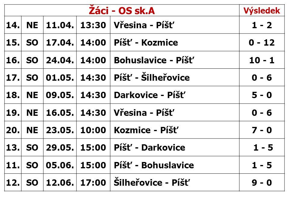Žáci - OS sk.A Výsledek 14.NE11.04.13:30 Vřesina - Píšť1 - 2 15.SO17.04.14:00 Píšť - Kozmice0 - 12 16.SO24.04.14:00 Bohuslavice - Píšť10 - 1 17.SO01.0