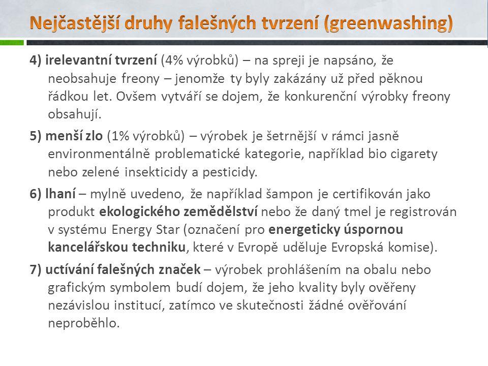 4) irelevantní tvrzení (4% výrobků) – na spreji je napsáno, že neobsahuje freony – jenomže ty byly zakázány už před pěknou řádkou let. Ovšem vytváří s