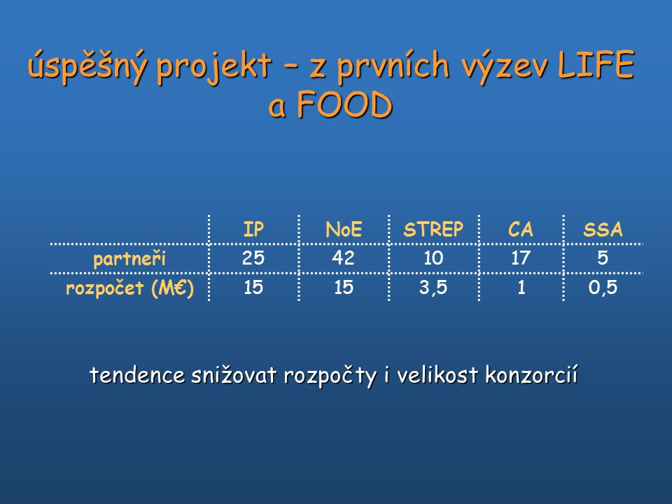 IPNoESTREPCASSA partneři254210175 rozpočet (M€)15 3,510,5 úspěšný projekt – z prvních výzev LIFE a FOOD tendence snižovat rozpočty i velikost konzorcií