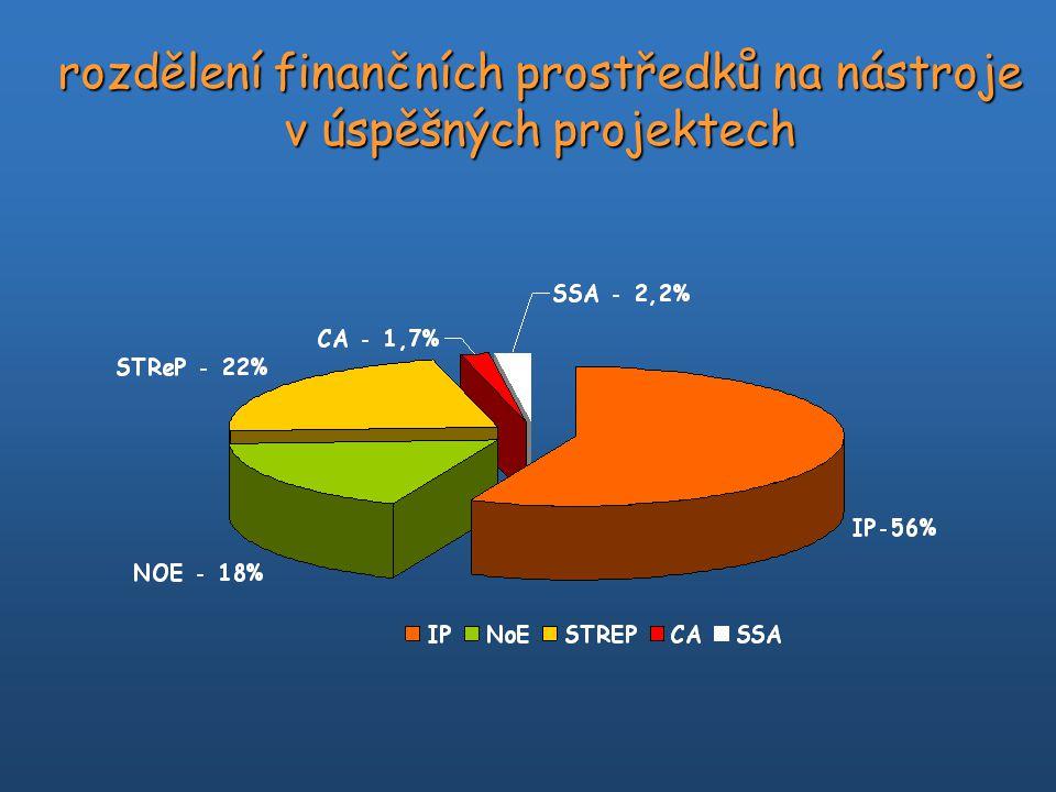 rozdělení finančních prostředků na nástroje v úspěšných projektech