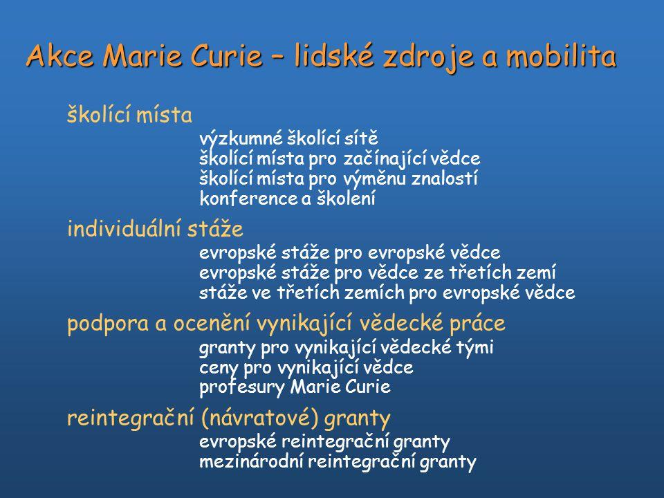 Akce Marie Curie – lidské zdroje a mobilita školící místa výzkumné školící sítě školící místa pro začínající vědce školící místa pro výměnu znalostí konference a školení individuální stáže evropské stáže pro evropské vědce evropské stáže pro vědce ze třetích zemí stáže ve třetích zemích pro evropské vědce podpora a ocenění vynikající vědecké práce granty pro vynikající vědecké tými ceny pro vynikající vědce profesury Marie Curie reintegrační (návratové) granty evropské reintegrační granty mezinárodní reintegrační granty
