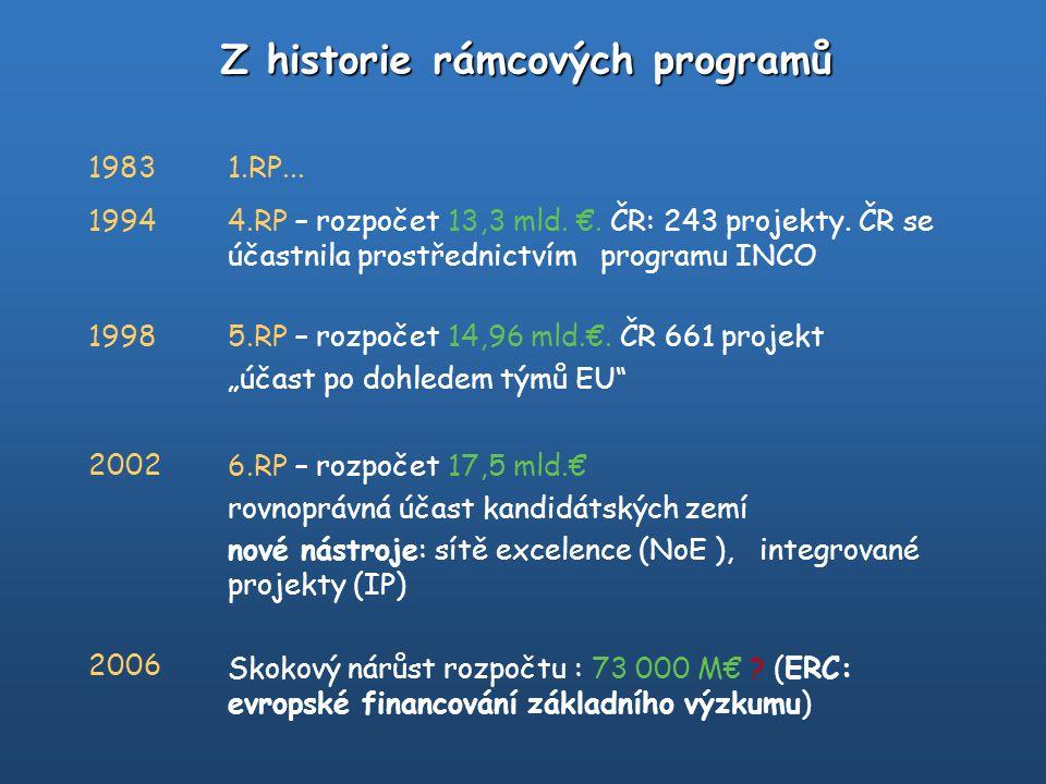 19831.RP... 19944.RP – rozpočet 13,3 mld. €. ČR: 243 projekty. ČR se účastnila prostřednictvím programu INCO 19985.RP – rozpočet 14,96 mld.€. ČR 661 p
