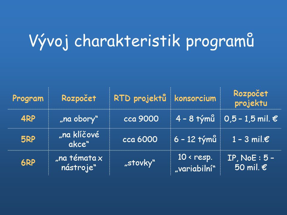 """ProgramRozpočetRTD projektůkonsorcium Rozpočet projektu 4RP""""na obory"""" cca 90004 – 8 týmů0,5 – 1,5 mil. € 5RP """"na klíčové akce"""" cca 60006 – 12 týmů1 –"""