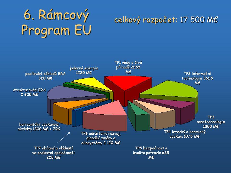 6. Rámcový Program EU TP1 vědy o živé přírodě 2255 M€ TP2 informační technologie 3625 M€ TP3 nanotechnologie 1300 M€ TP4 letecký a kosmický výzkum 107