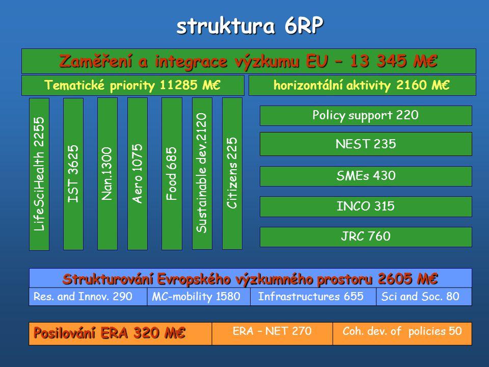 téma/nástroj určeno pracovním programem aktuální výzvy Nové nástroje IP (integrovaný projekt) NoE (síť excelence) Tradiční nástroje STREP (specificky zaměřené výzkumné projekty) CA (koordinační akce) SSA (specifická podpůrná aktivita) ostatní nástroje Article 169 SME akce Marie-Curie akce na podporu mobilit Infrastruktury nástroje 6RP http://www.cordis.lu/fp6/find-doc.htm#instruments