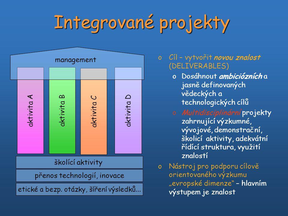 """Sítě excelence - NoE oCíl: posílit """"excelenci evropského výzkumu v prioritních oblastech oTrvale integrovat výzkumné kapacity (virtuální centrum excelence) Společný program aktivit Dlouhodobé cíle multidisciplinární povahy Vysoká úroveň autonomie řízení sítě Postupná integrace pracovních programů oNoE – nástroj k překonání fragmentace evropského výzkumu – hlavním výstupem bude vytvoření trvalé struktury s vysokou mírou integrace výzkumných aktivit oDůležitým úkolem je """"šířit excelenci vně sítě management SME PRO RTO HEI"""