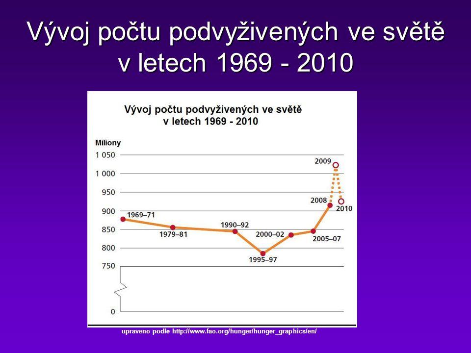 Vývoj počtu podvyživených ve světě v letech 1969 - 2010 upraveno podle http://www.fao.org/hunger/hunger_graphics/en/