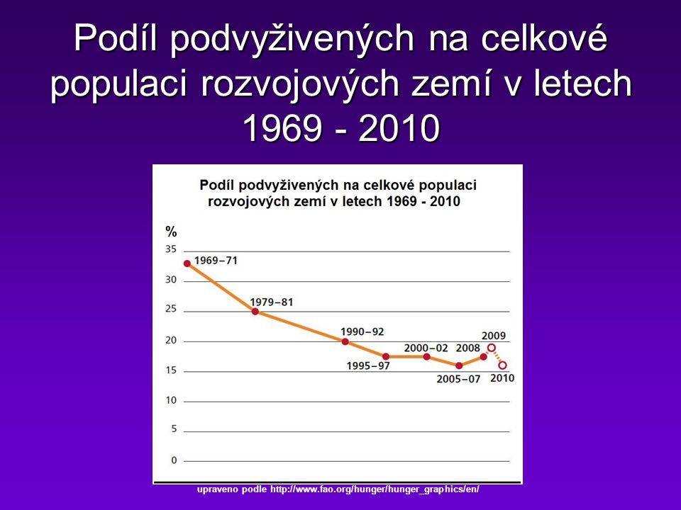 Podíl podvyživených na celkové populaci rozvojových zemí v letech 1969 - 2010 upraveno podle http://www.fao.org/hunger/hunger_graphics/en/