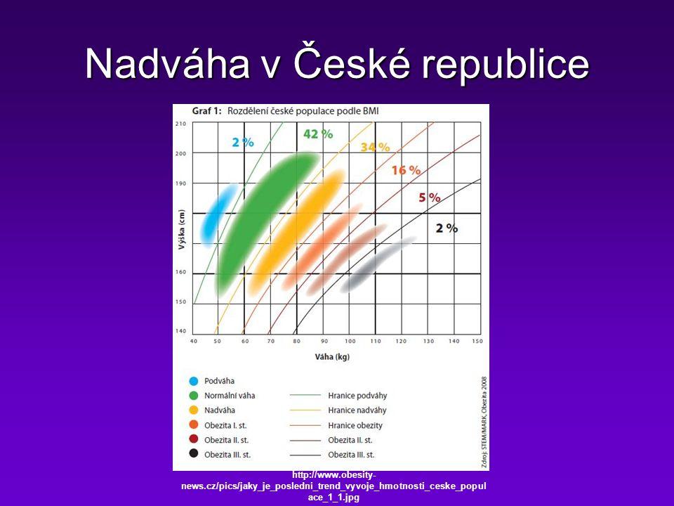 Nadváha v České republice http://www.obesity- news.cz/pics/jaky_je_posledni_trend_vyvoje_hmotnosti_ceske_popul ace_1_1.jpg