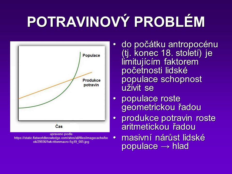 POTRAVINOVÝ PROBLÉM do počátku antropocénu (tj. konec 18. století) je limitujícím faktorem početnosti lidské populace schopnost uživit sedo počátku an