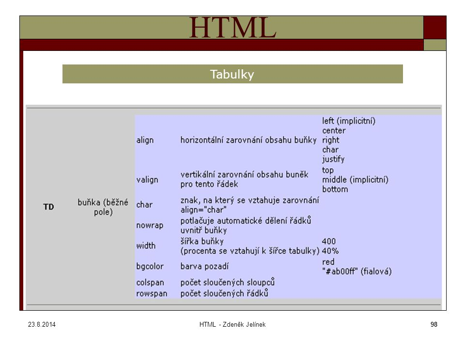 23.8.2014HTML - Zdeněk Jelínek98 HTML Tabulky