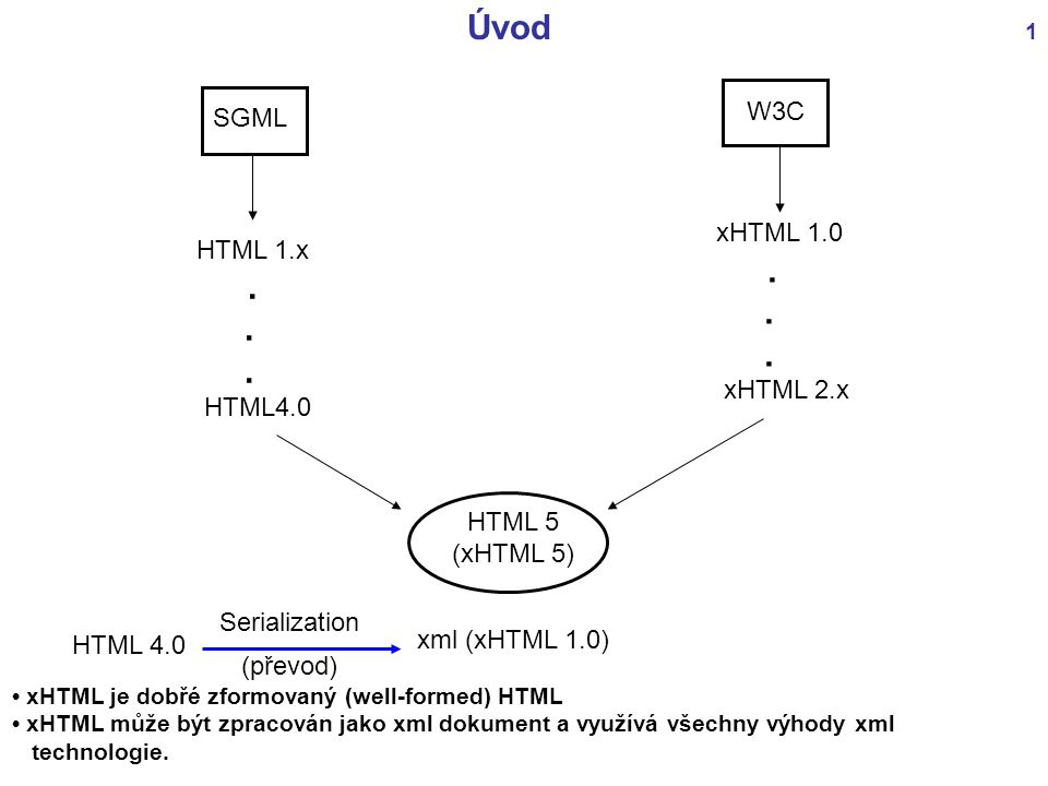 Serialization (převod) Úvod 1 SGML W3C HTML 1.x. HTML4.0 xHTML 1.0. xHTML 2.x HTML 5 (xHTML 5) HTML 4.0 xml (xHTML 1.0) xHTML je dobřé zformovaný (wel