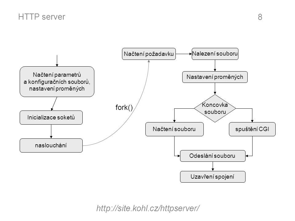 HTTP server http://site.kohl.cz/httpserver/ 8 Načtení parametrů a konfiguračních souborů, nastavení proměných Inicializace soketů Načtení požadavku Na