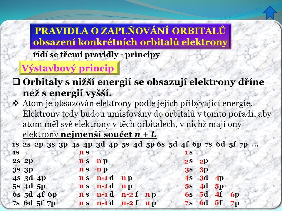 PRAVIDLA O ZAPLŇOVÁNÍ ORBITALŮ obsazení konkrétních orbitalů elektrony řídí se třemi pravidly - principy Výstavbový princip  Orbitaly s nižší energií