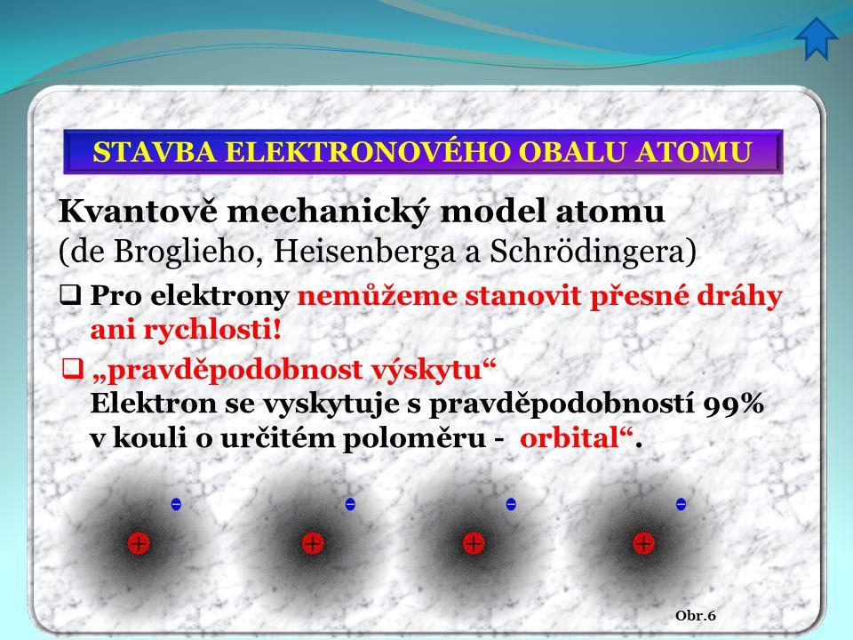  Pro elektrony nemůžeme stanovit přesné dráhy ani rychlosti! STAVBA ELEKTRONOVÉHO OBALU ATOMU Kvantově mechanický model atomu (de Broglieho, Heisenbe