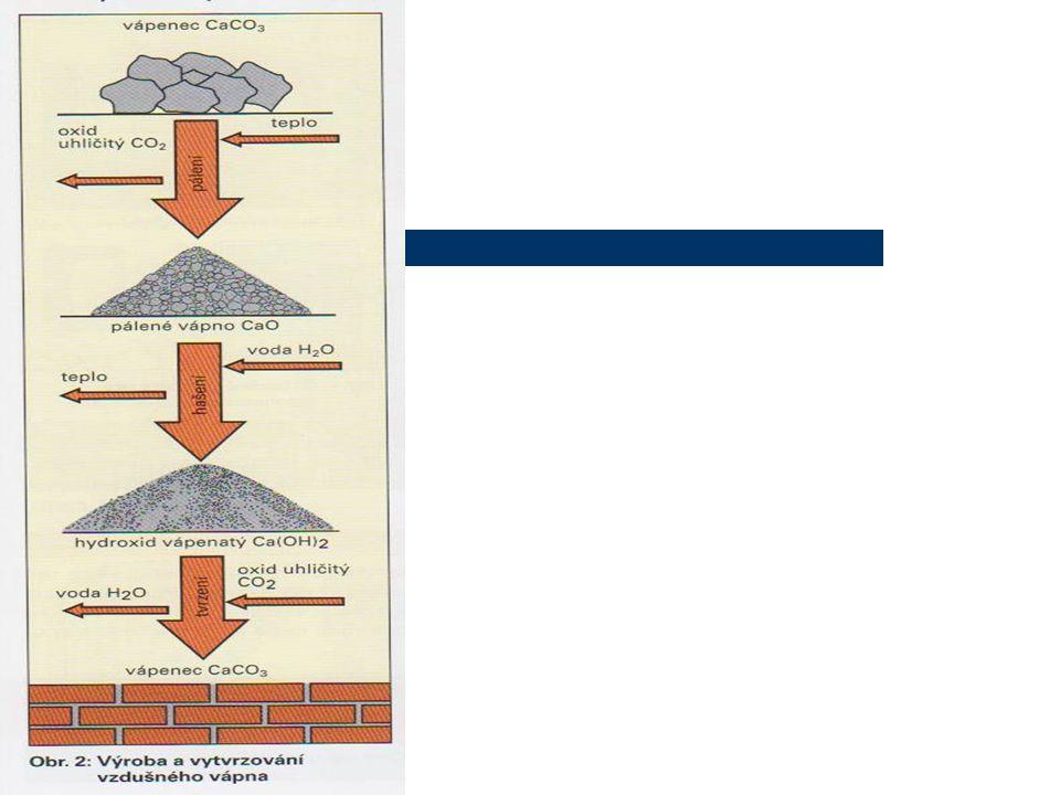 Vápenný hydrát ( hašené vápno ) Hašení vápna CaO+H 2 O=Ca(OH) 2 +teplo Vzniká hydroxid vápenatý – hašené vápno