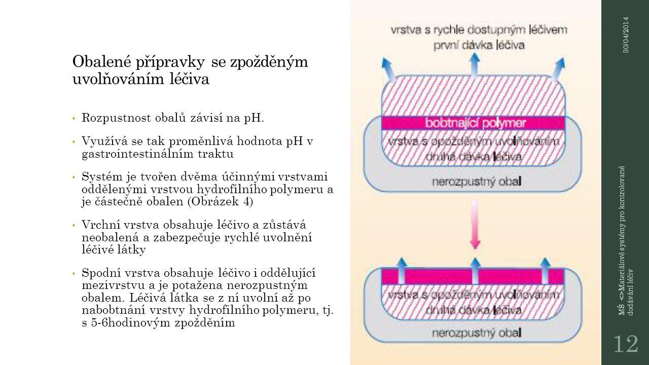 CODES (Colonspecific Drug Delivery System) Potažení izolační vrstvou z hydrofilního polymeru (hydroxymethylpropylcelulosa).
