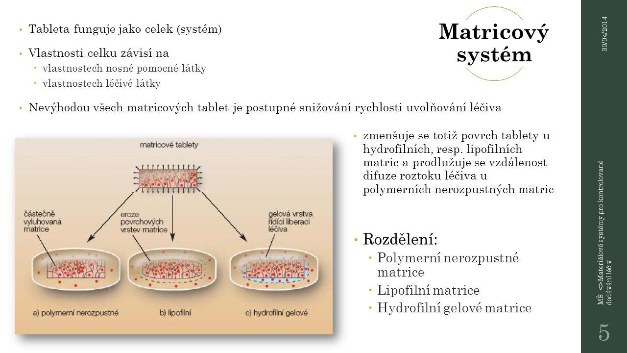 Matricový systém Základem jsou nerozpustné polymery Nejčastěji se uplatňují  nerozpustné amonioalkylmethakrylátové kopolymery  Ethylcelulosa  méně pak polyvinylchlorid, polyetylen a polystyren Tyto matricové tablety se často označují jako skeletové tablety ( pevná pórovitá struktura – skelet) Skelet zabezpečuje  zpomalené rozpouštění dispergované léčivé látky  prodlouženou absorpci a účinek Terapeutické hladiny léčiva se dosáhne poměrně rychle jeho rozpouštěním na povrchu výlisku.