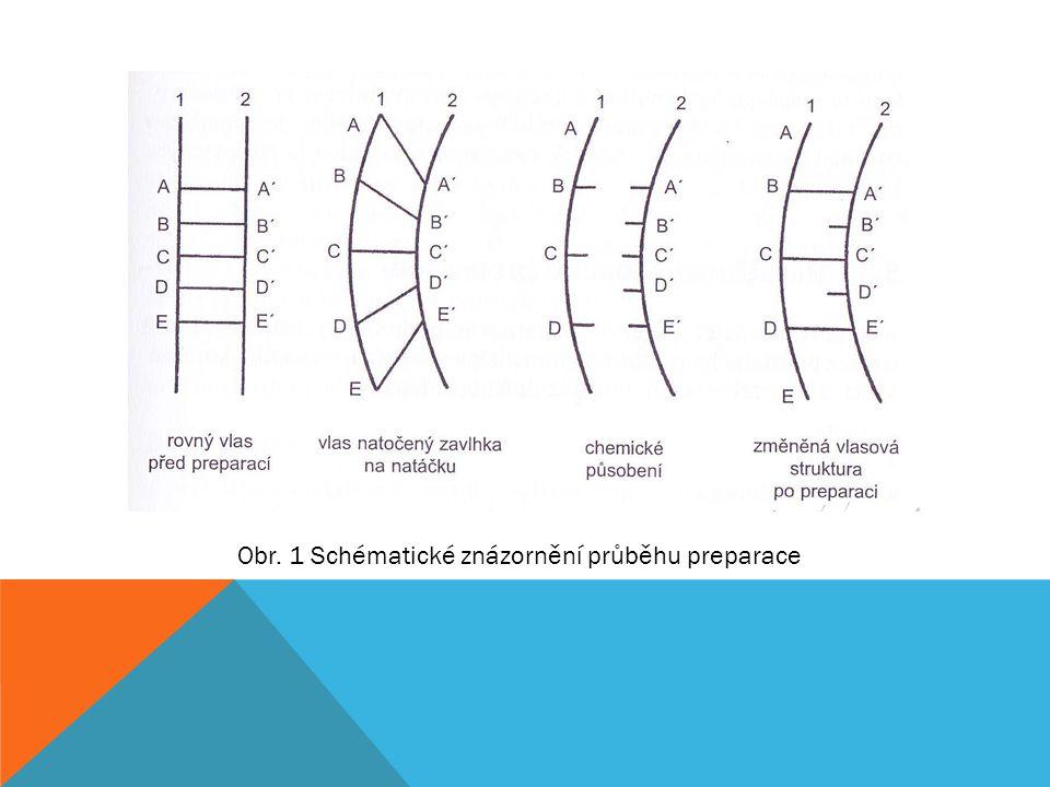 PROSTŘEDKY VLASOVÉ PREPARACE PREPARAČNÍ ROZTOK 1.Voda -Působením vody vlas bobtná a dá se lépe zpracovávat -Natahování mokrého vlasu se mění keratin a zároveň se uvolňují vodíkové můstky, které zajišťují pevnost a pružnost -Po odpaření vody se vlasové struktury vrátí zpět