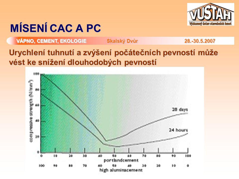 VÁPNO, CEMENT, EKOLOGIE Skalský Dvůr 28.-30.5.2007 MÍSENÍ CAC A PC Urychlení tuhnutí a zvýšení počátečních pevností může vést ke snížení dlouhodobých