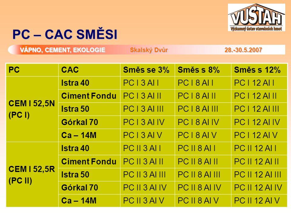 VÁPNO, CEMENT, EKOLOGIE Skalský Dvůr 28.-30.5.2007 PC – CAC SMĚSI PCCACSměs se 3%Směs s 8%Směs s 12% CEM I 52,5N (PC I) Istra 40PC I 3 Al IPC I 8 Al I
